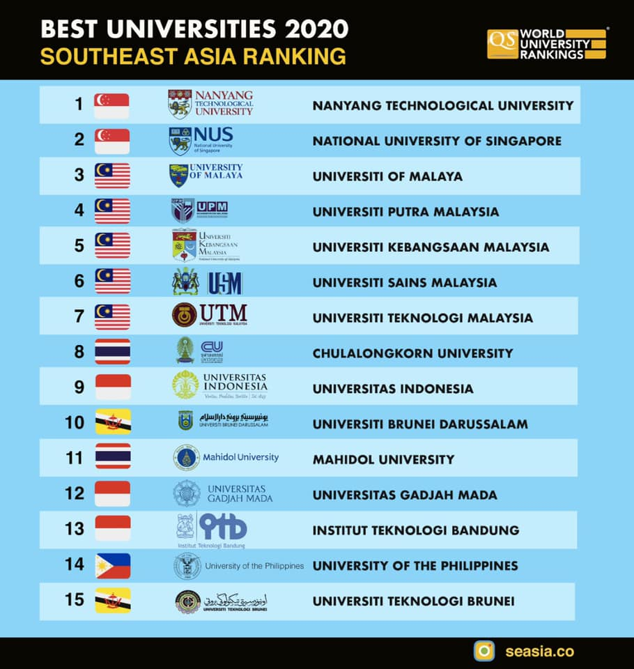 RANKED) Top 15 Southeast Asian Universities In QS World