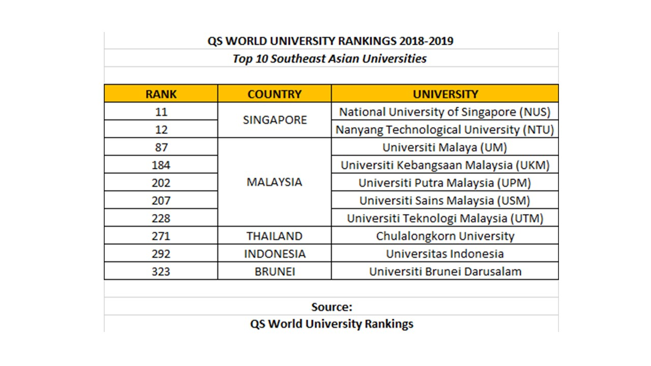 Top 100 pictures in the world university rankings for economics 2020