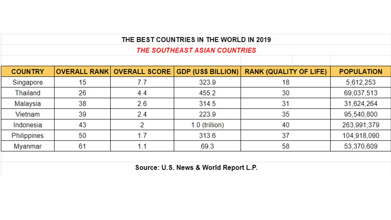 RANKED: The 20 Best Countries In The World In 2019 | Seasia co