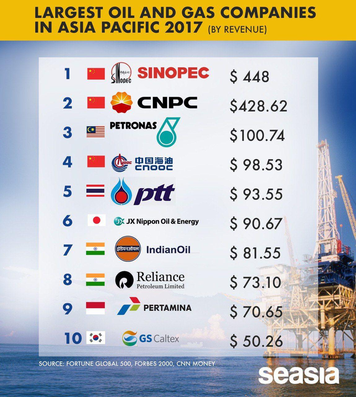 Torrington Gas Prices Among Lowest In Region: Asia's Pacific Largest Oil & Gas Companies In 2017 (By