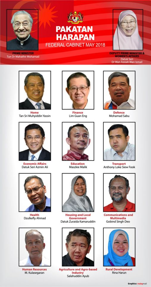 Malaysia's Federal Cabinet 2018. Image: Malay Mail