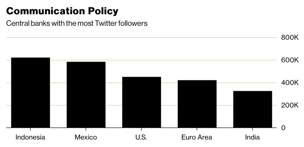 Central banks with the most Twitter followers, per March 2018. Image: Bloomberg
