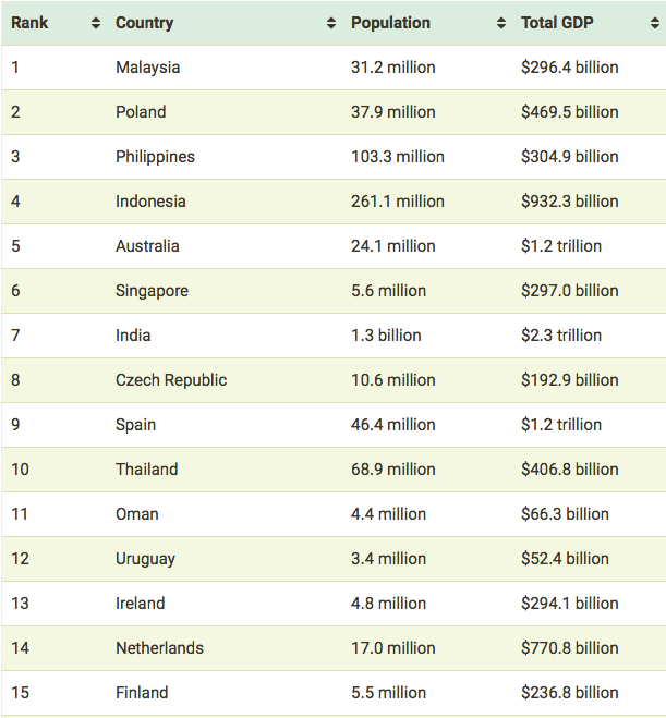 Southeast Asia Tops Global Rankings for Investment