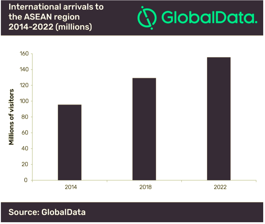International arrivals to the ASEAN region 2014-2020 (millions). Source: GlobalData.com
