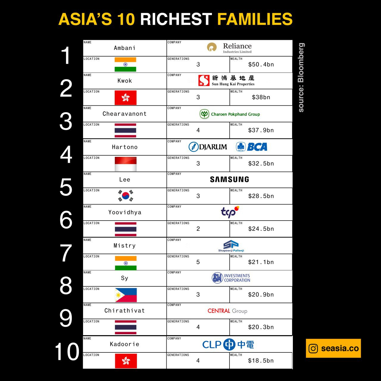 Asia's 10 Richest Families. Source: Bloomberg, infographic by SEASIA.co