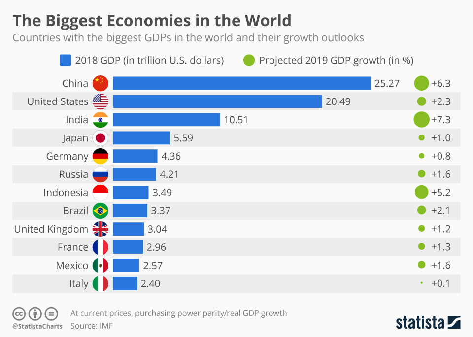 The biggest economies in the world. Image: World Economic Forum