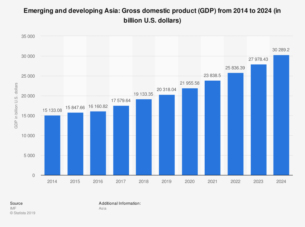 How Asia's GDP has grown since 2014 and its growth forecast. Image: World Economic Forum